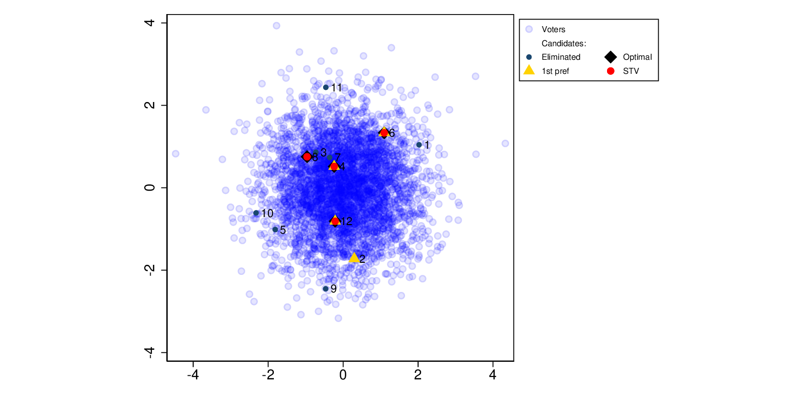 Scatter plot showing voters and candidates by status