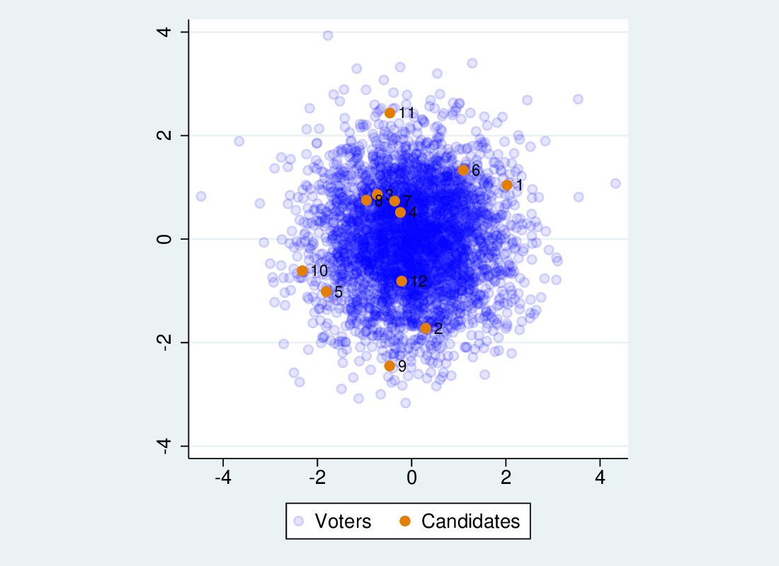 Scatter plot showing voters and candidates on 2 dimensions